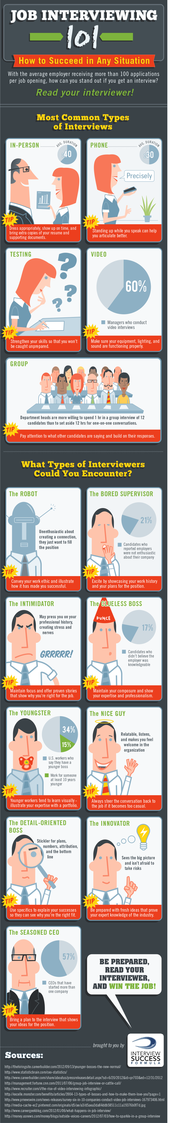 Job Interviewing 101: How to Succeed in Different Situations [INFOGRAPHIC]