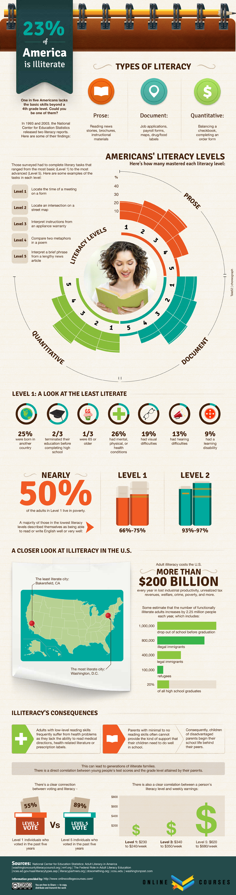 How Does Illiteracy Affect Job Seekers? [INFOGRAPHIC]