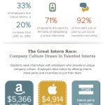 The Evolution of The Career Internship [INFOGRAPHIC]