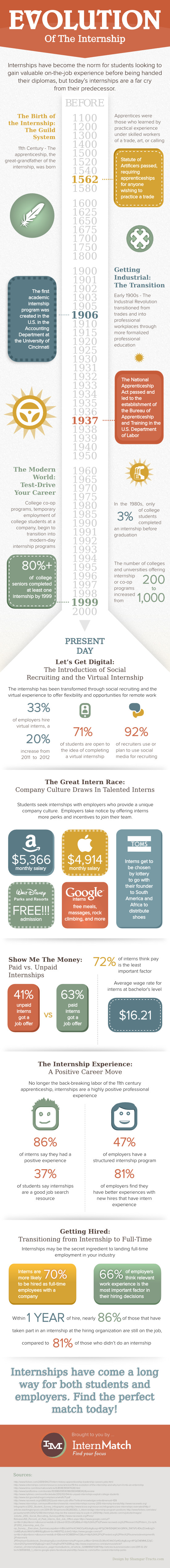 the evolution of the career internship infographic the voice the evolution of the career internship infographic